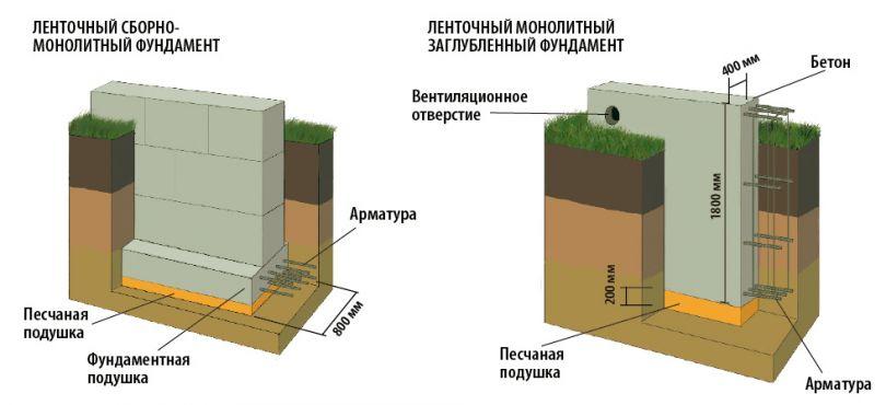 Фундамент дома: оптимальная глубина заложения и выбор типа фундамента ► 1