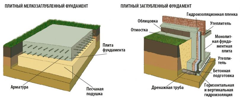 Фундамент дома: оптимальная глубина заложения и выбор типа фундамента ► 2